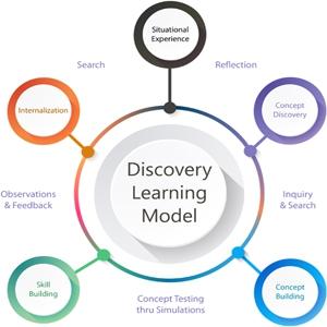 پرسشنامه سبک های یادگیری (ILS)